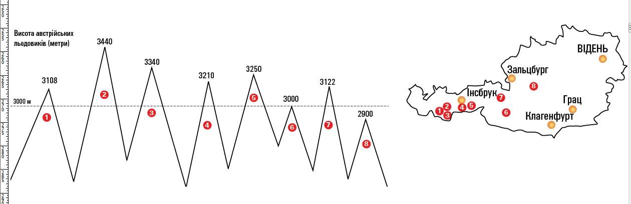 austr graph