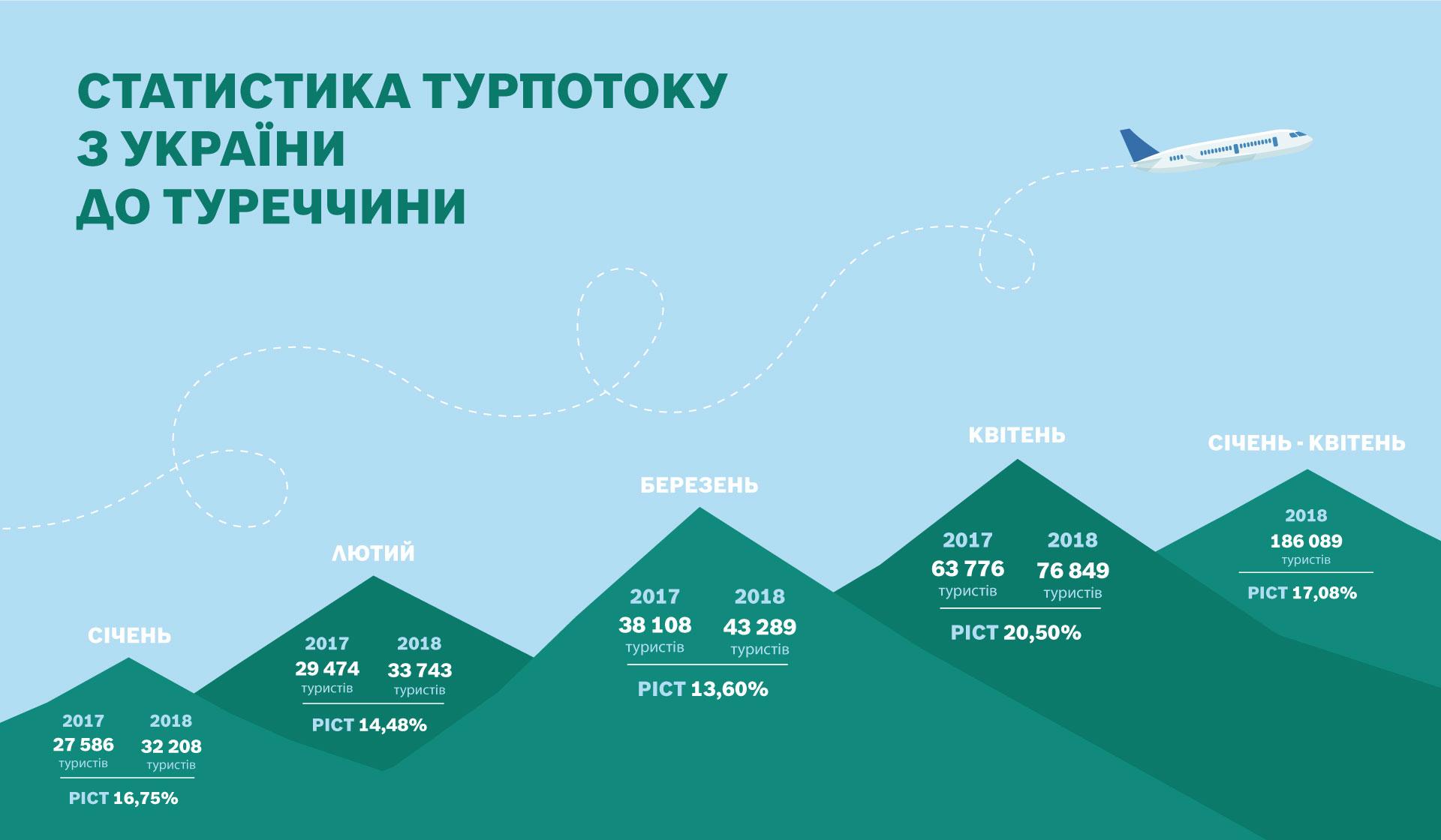 Інфографіка статистика турпотоку